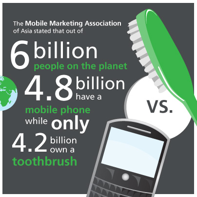 More smartphones are sold annually than toothbrushes