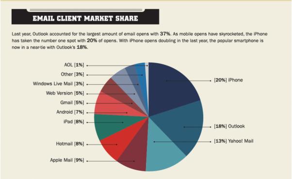 iPhone accounts for more email opens than any other email client