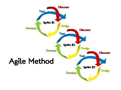 Agile Development Method