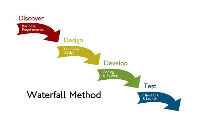 """Attēlu rezultāti vaicājumam """"website design project agile"""""""