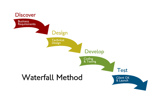 Agile v waterfall how to approach your web development for Why agile methodology is better than waterfall