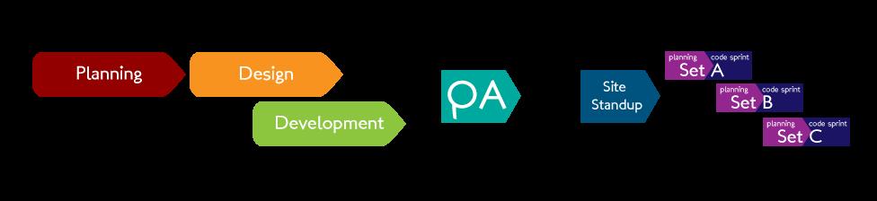 CommonPlaces Development Process