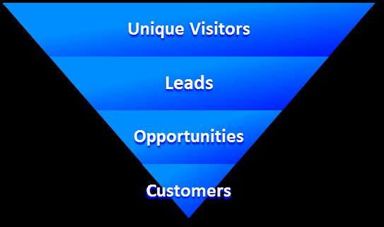 Inbound Marketing Sales Funnel