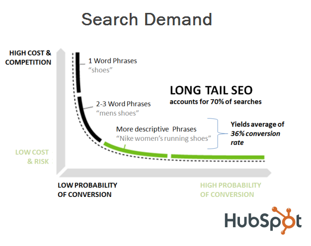 Understand the long tail keyword as it accounts for 70% of searches.