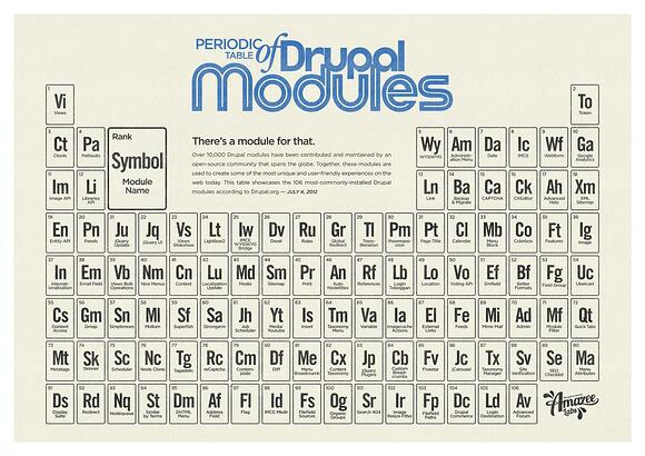 Periodic Table of Drupal Modules