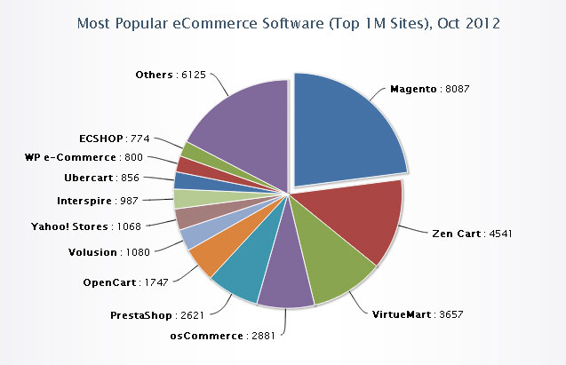 Using the right Ecommerce software is important to minimizing shopping cart abandonment