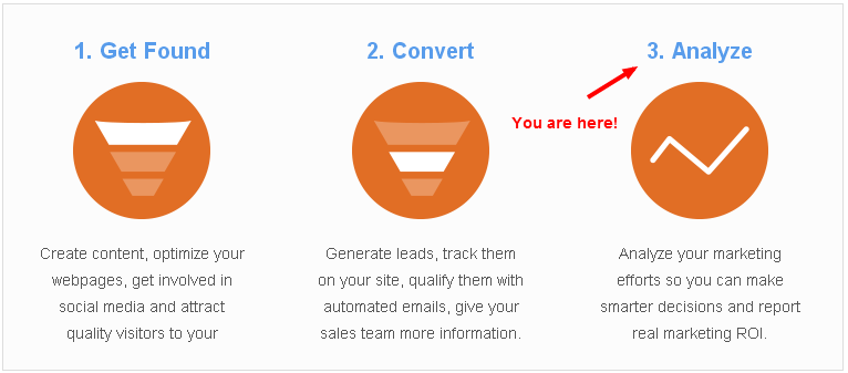 Analytics are just as important as content to the success of your inbound marketing campaign.