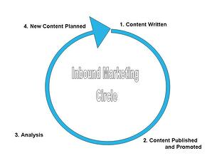The Inbound Marketing process can be looked at as a circle