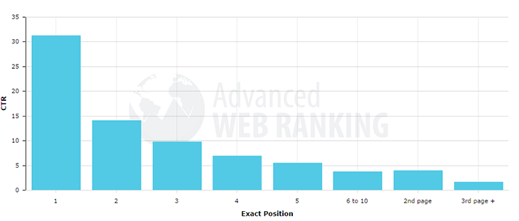 KPI Graph on Click Through Rates