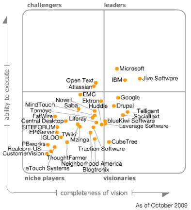 gartner-magic-quadrant-social-software-workplace
