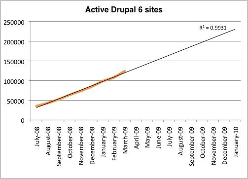 Chart of Active Drupal 6 Sites