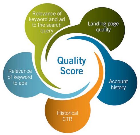 Quality Score Chart