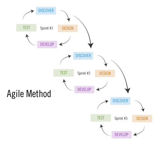 Agile vs waterfall revisited for Waterfall development strategy