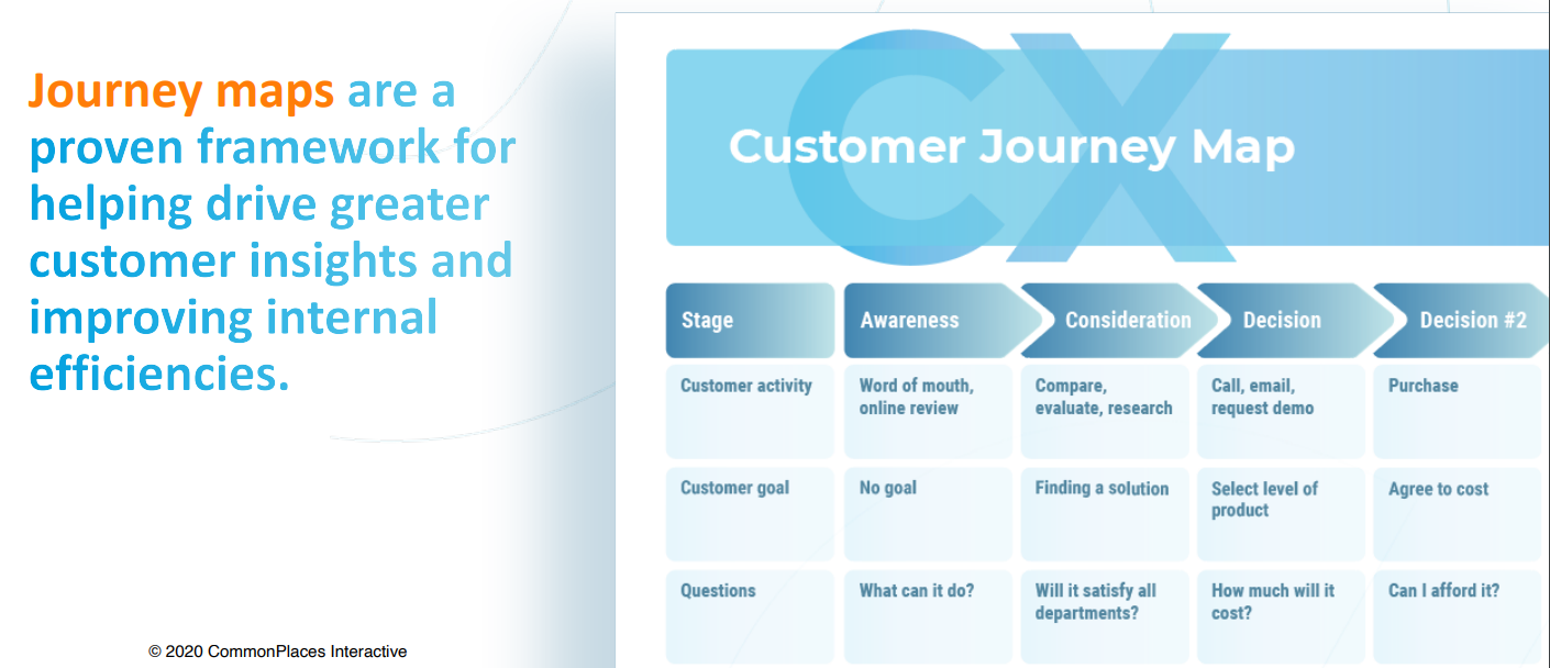 CX Customer Journey Map Graphic with text that reads: Journey maps are a proven framework for helping drive greater customer insights and improving internal efficiencies