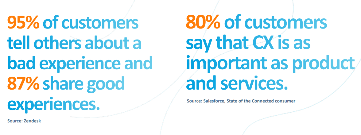 Customer Experience CX Portal Stats Graphic that reads: 95% of customers tell others about a bad experience and 87% share good experiences. 80% of customers say that CX is as important as products and services.