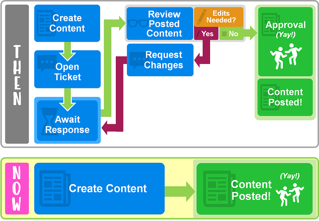 Content-Approval-Flow-png