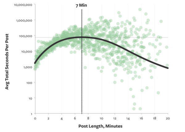 The ideal length of a blog post takes 7 minutes to read.