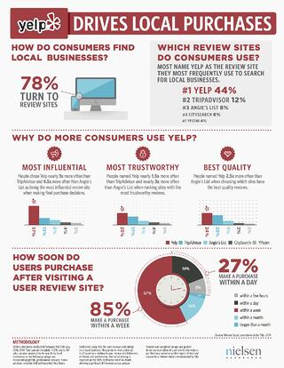 78% of consumers use review sites to identify local businesses.
