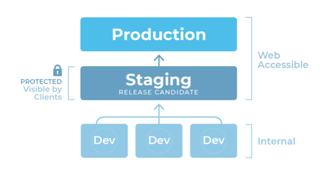 Staging-Process