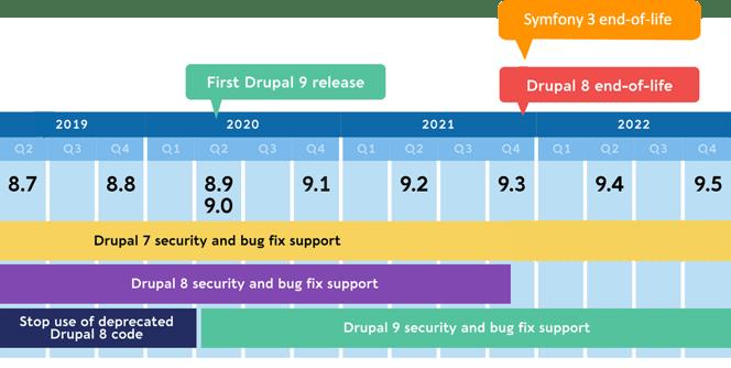 Drupal-9-Upgrade