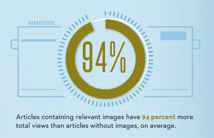 Content containing relevant images have 94% more total views than those that don't.