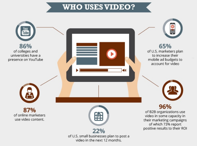 96% of B2B organization use video in some capacity.