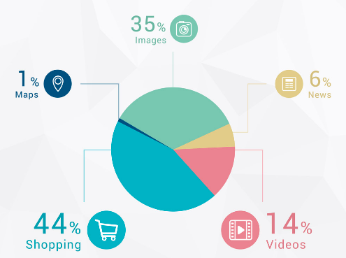 "According to a Searchmetrics study, ""Video appears in 14% of Internet search results."""