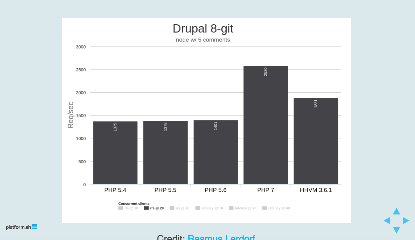 Drupal 8 and PHP 7