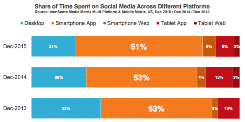 """80% of all social media time is spent on mobile."""