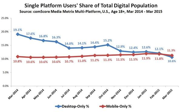 Mobile-only usage has been on the rise.