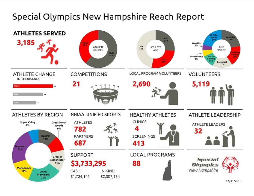 Special Olympics Reach and Goals
