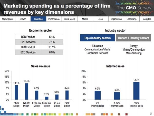 Marketing Spending