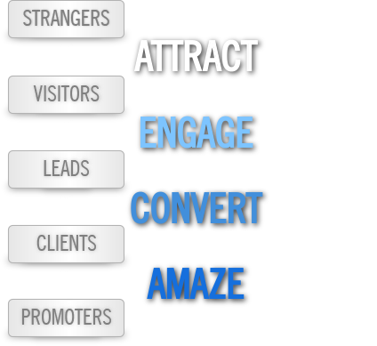 Hubspot's approach to inbound marketing is to attract, engage, convert, and amaze its customers