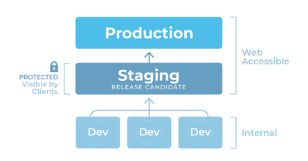 internal and external production and staging CP